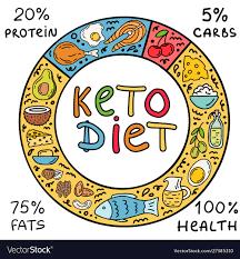 Keto diet - pro hubnutí - jak používat - kapky - forum